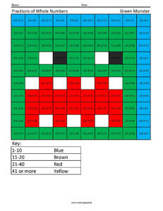 Fractions of Whole Number- Green Monster 5th Grade Math Facts